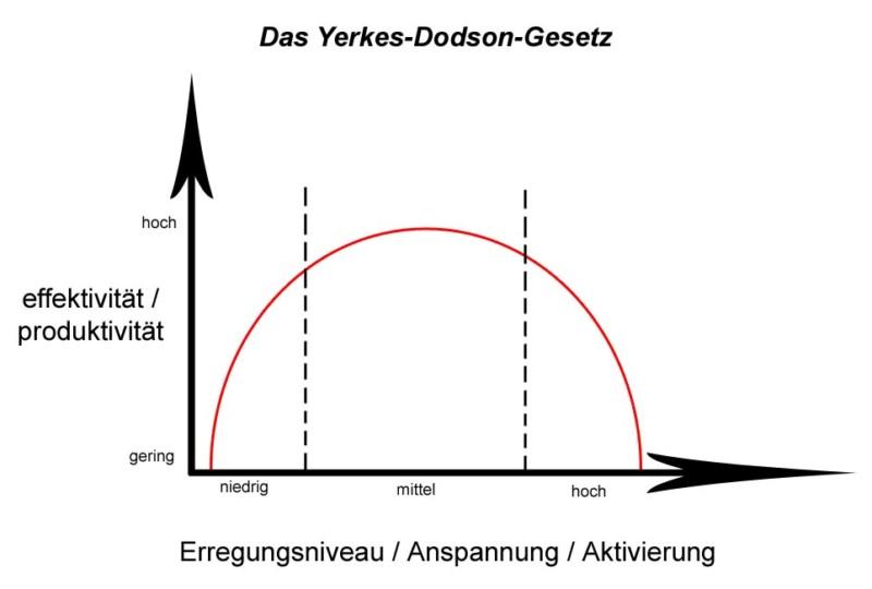 Stressmanagement: Das Yerkes-Dodson-Gesetz