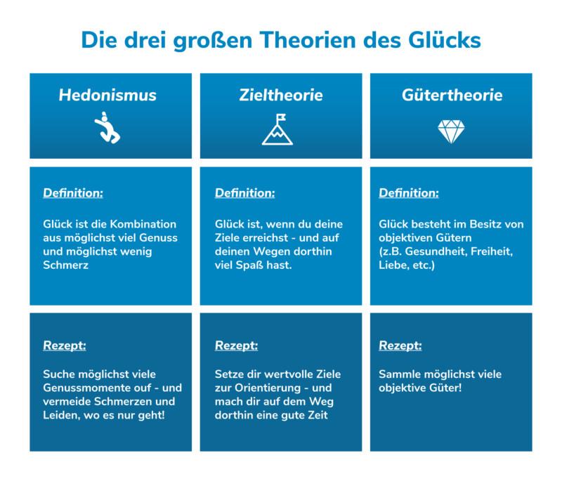 glück die drei glückstheorien